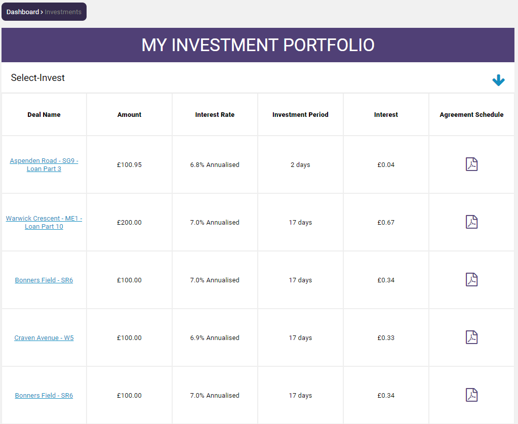 Kuflink Investment Portfolio