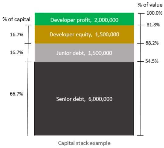 Property Development Capital Stack Example